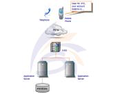 Sagar IVR System Screenshots