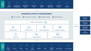Comarch Loyalty Solutions Screenshots